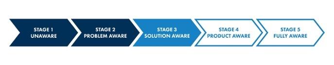 Buyer_Awareness_Stages_3_Dark.jpg