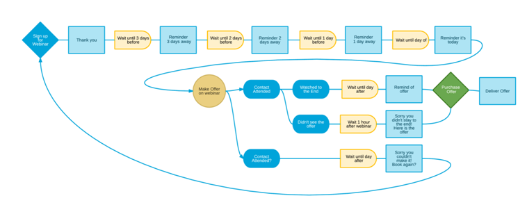 image for marketing automation workflow.png