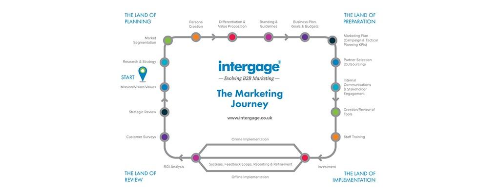 Marketing-Journey_Updated-Branding_2.jpg