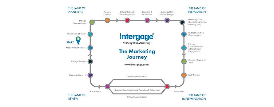 The Intergage Marketing Journey