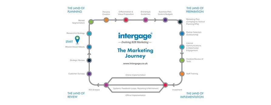 The Intergage Marketing Journey