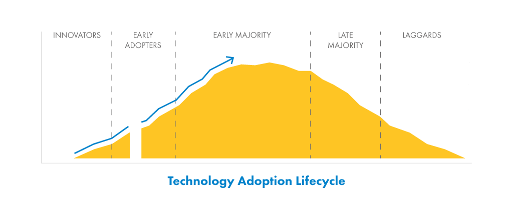 Technology-Adoption-1.png