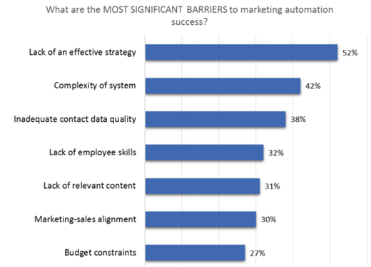 how-to-sell-marketing-automation-to-your-boss-blog-2.png