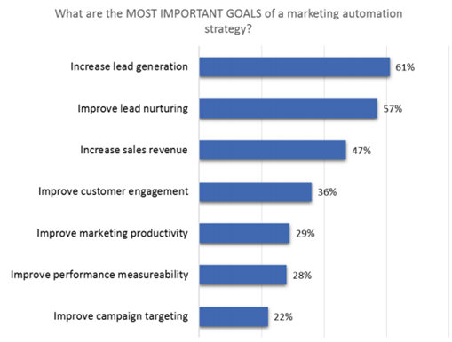 how-to-sell-marketing-automation-to-your-boss-blog-3.png