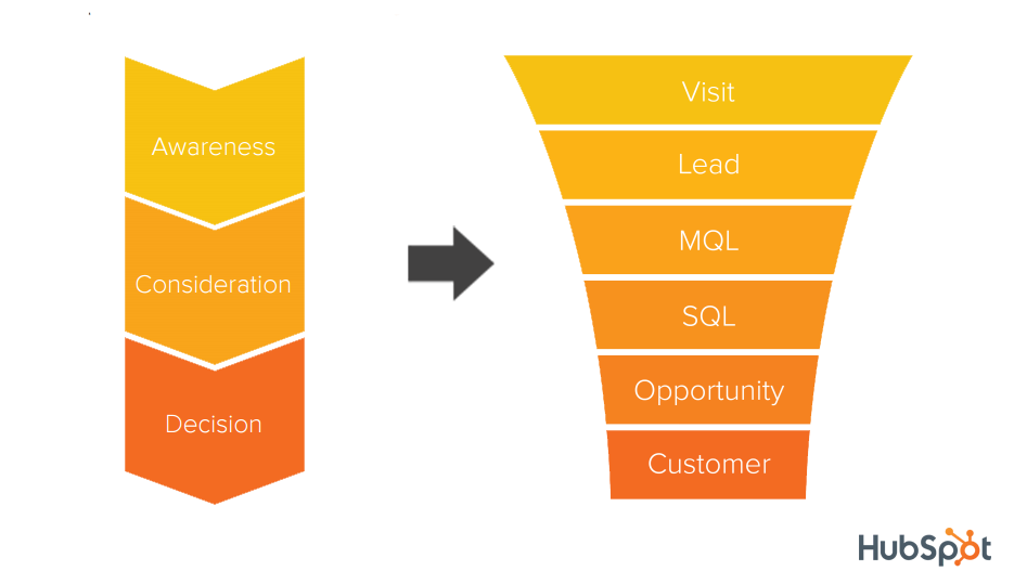 Map_Buyer_Journey_to_SalesFunnel.png