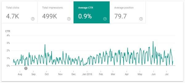 Search Console Average CTR