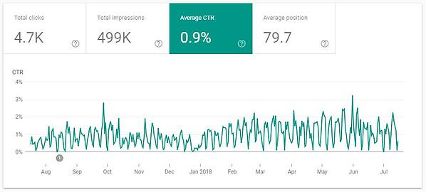 Search Console Average CTR