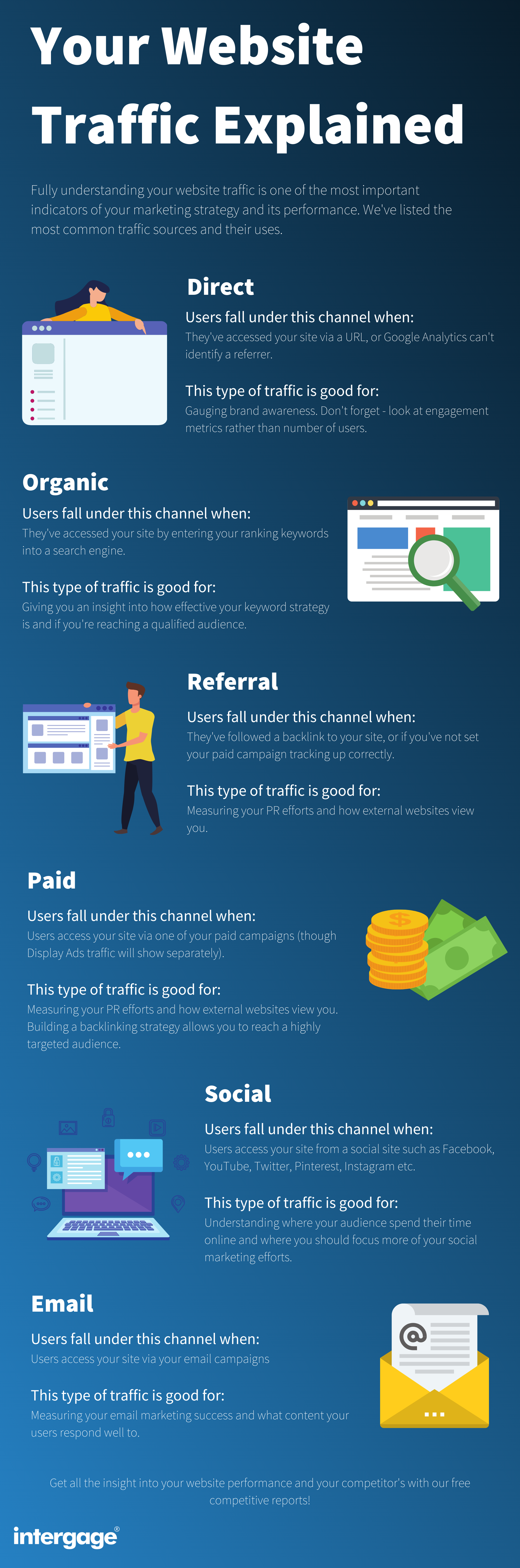 Your Website Traffic Explained (2)