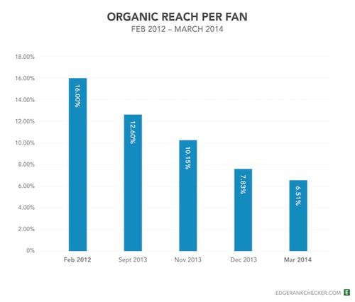 facebook_organic_reach
