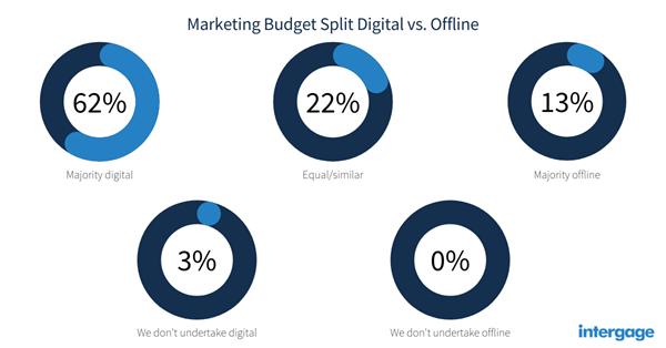 manufacturing-marketing-budget-split