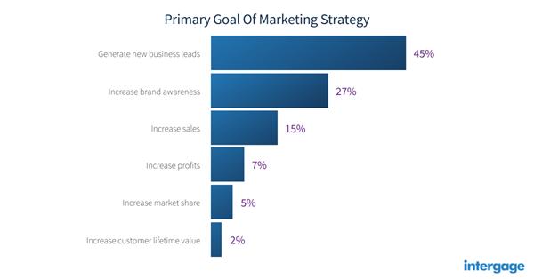 manufactiring-marketing-goals