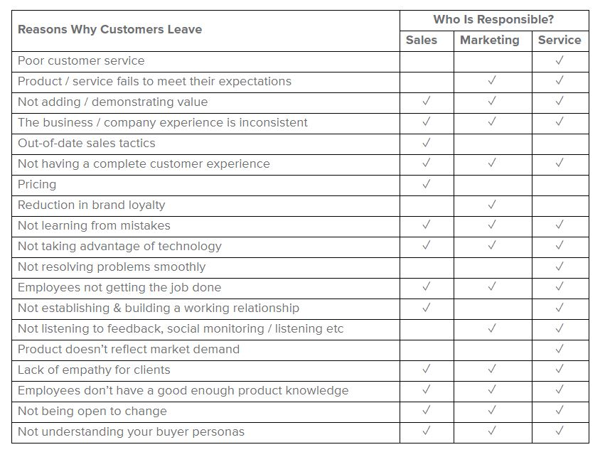 reasons customers leave - table 1