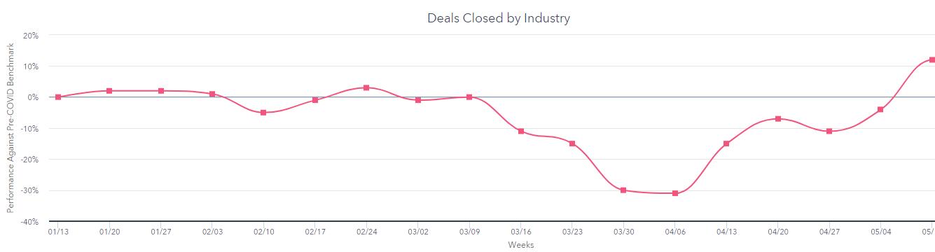 Consumer goods closed deals