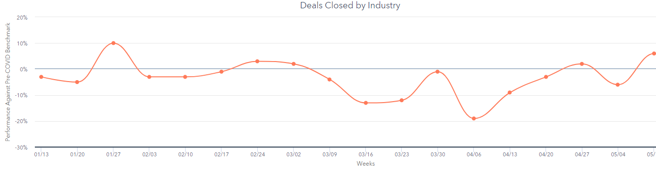 computer software closed deals graph