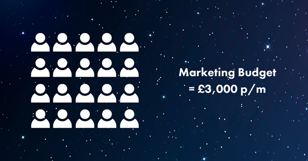 20-leads-through-your-marketing-a-month-from-a-£3,000-per-month-budget