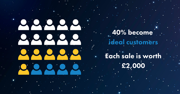 you-turn-40%-of-your-opportunities-into-an-ideal-customer-and-each-sale-is-worth-£2,000