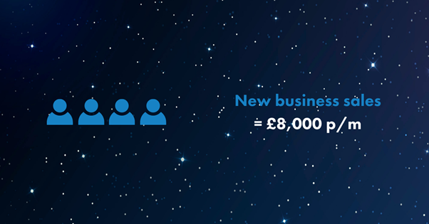 you've-generated-four-customers-generating-£8,000-worth-of-new-business-sales-per-month