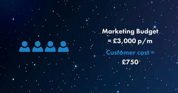 From-your-marketing-budget-of-£3,000-per-month-those-four-customers-have-cost-you-£750-each-to-get