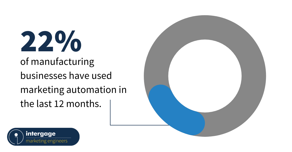 22% of manufacturing businesses have used marketing automation in the last 12 months.